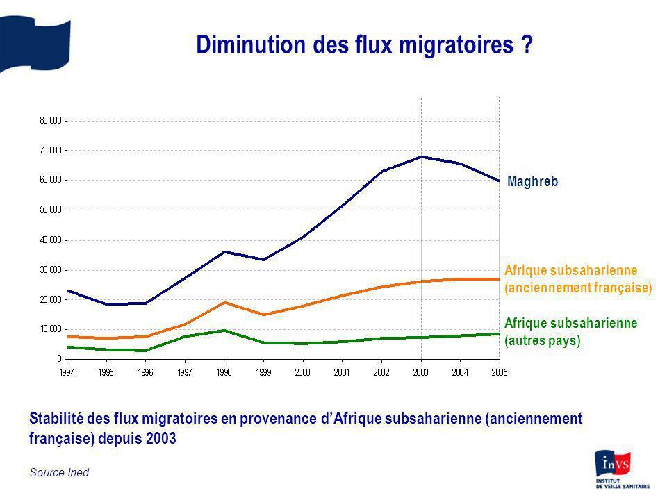 Diminution des flux migratoires