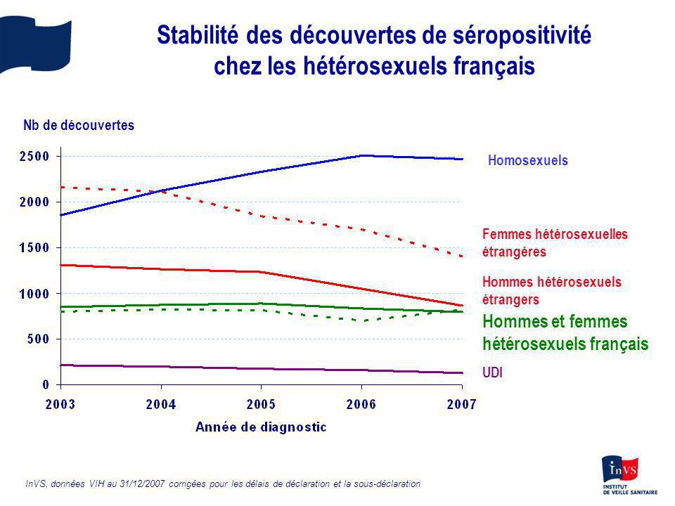 Stabilité des découvertes de séropositivité chez les hétérosexuels français