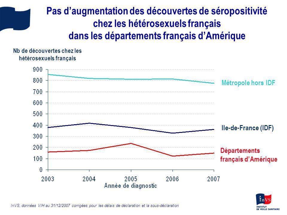 Nb de découvertes chez les hétérosexuels français