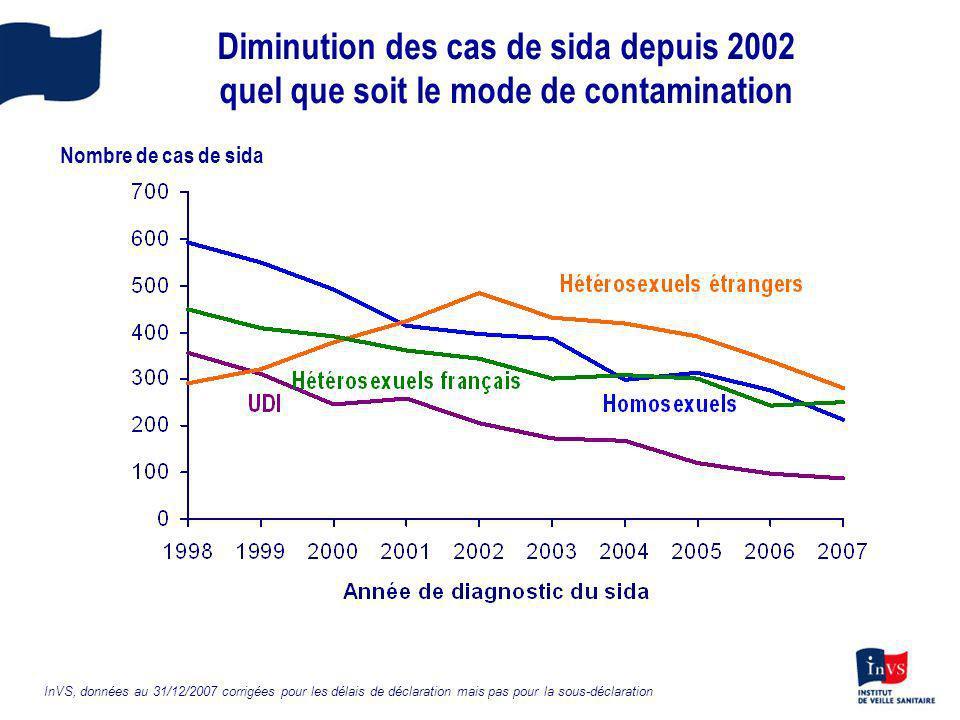 Diminution des cas de sida depuis 2002 quel que soit le mode de contamination