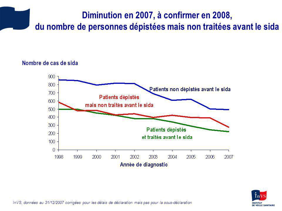 Diminution en 2007, à confirmer en 2008, du nombre de personnes dépistées mais non traitées avant le sida