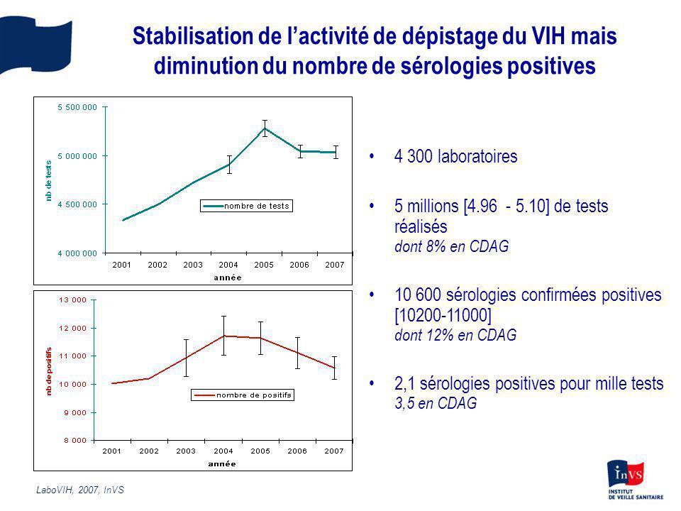 Stabilisation de l'activité de dépistage du VIH mais diminution du nombre de sérologies positives