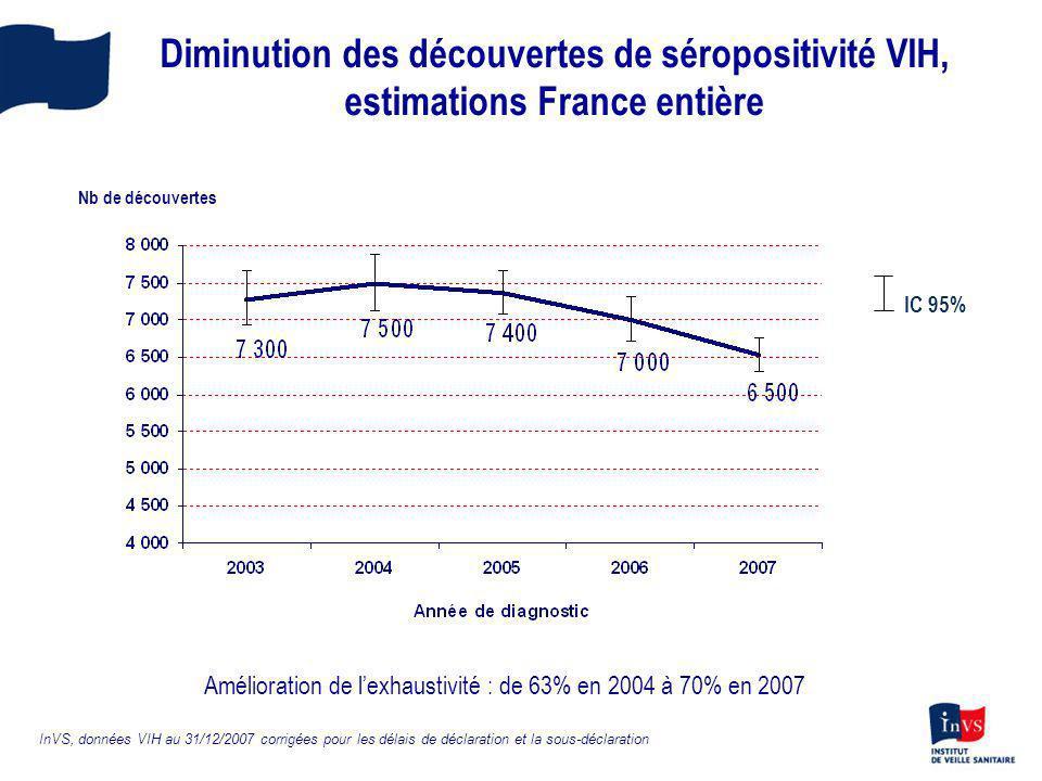 Amélioration de l'exhaustivité : de 63% en 2004 à 70% en 2007