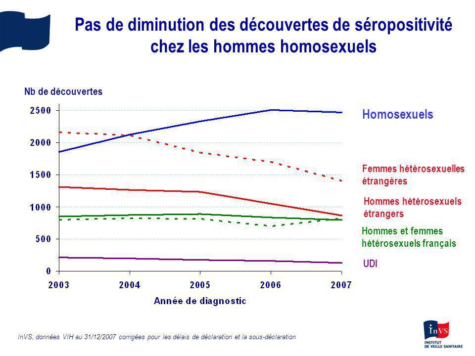 Pas de diminution des découvertes de séropositivité chez les hommes homosexuels