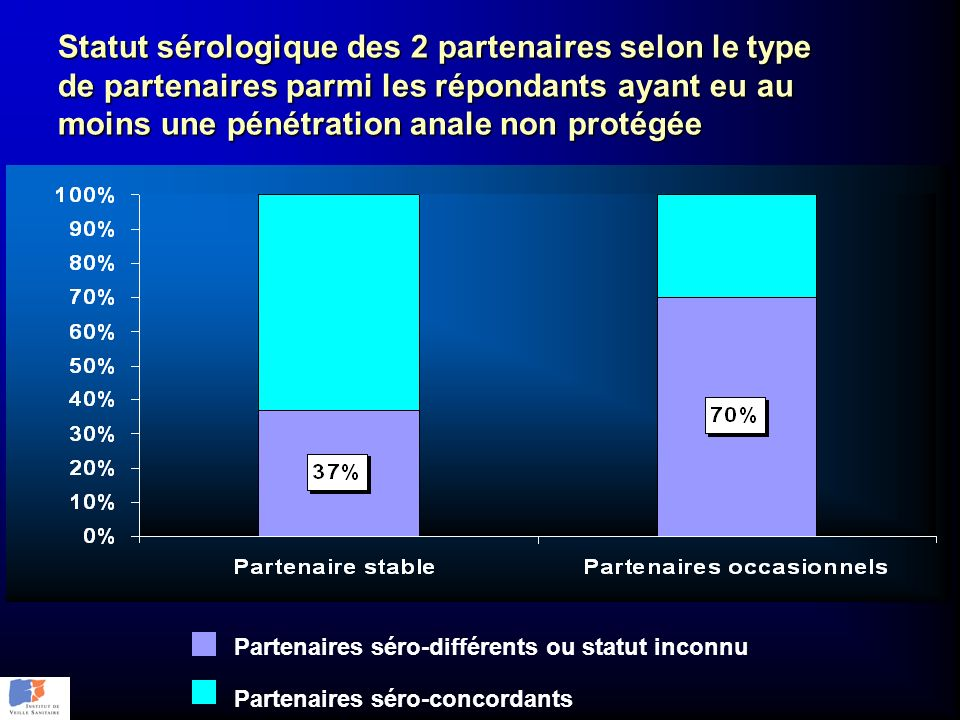 Statut sérologique des 2 partenaires selon le type de partenaires parmi les répondants ayant eu au moins une pénétration anale non protégée