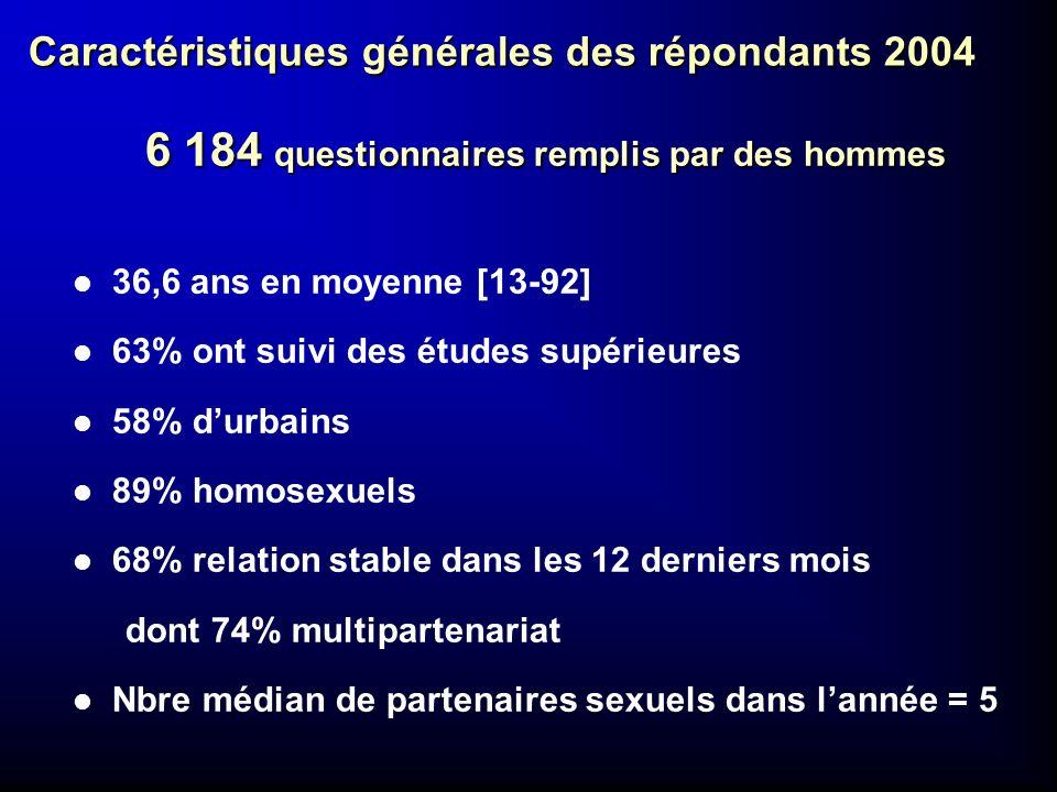Caractéristiques générales des répondants 2004