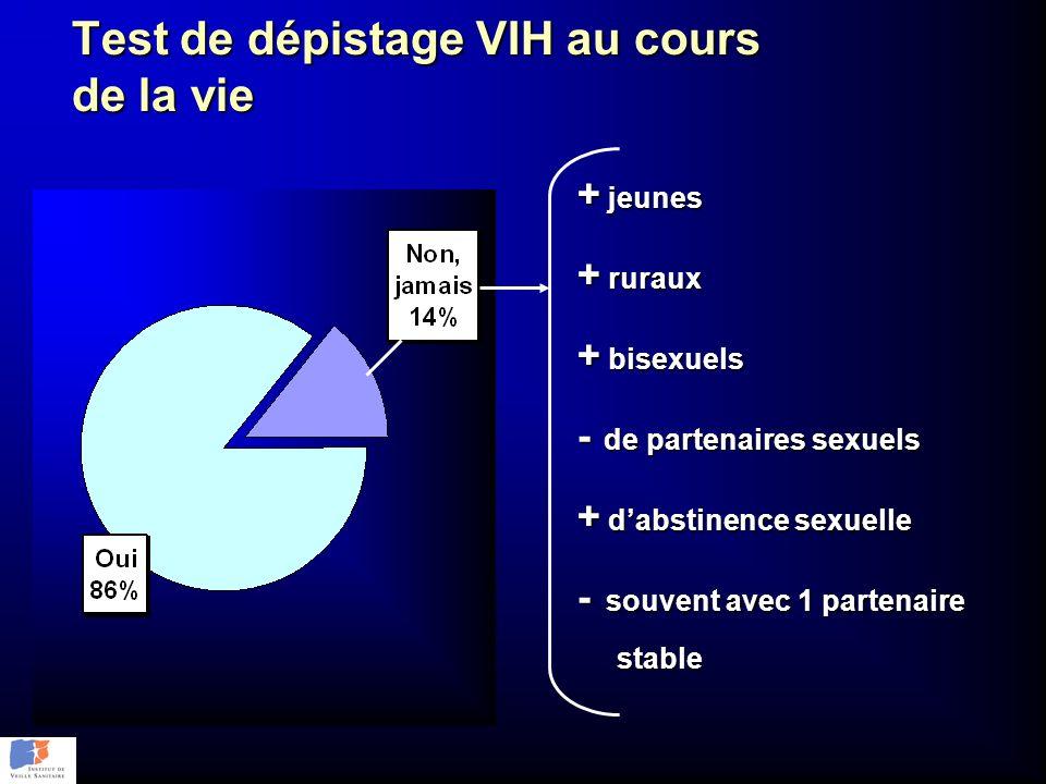 Test de dépistage VIH au cours de la vie