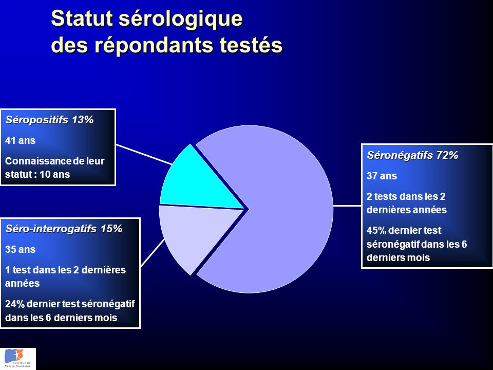 Statut sérologique des répondants testés