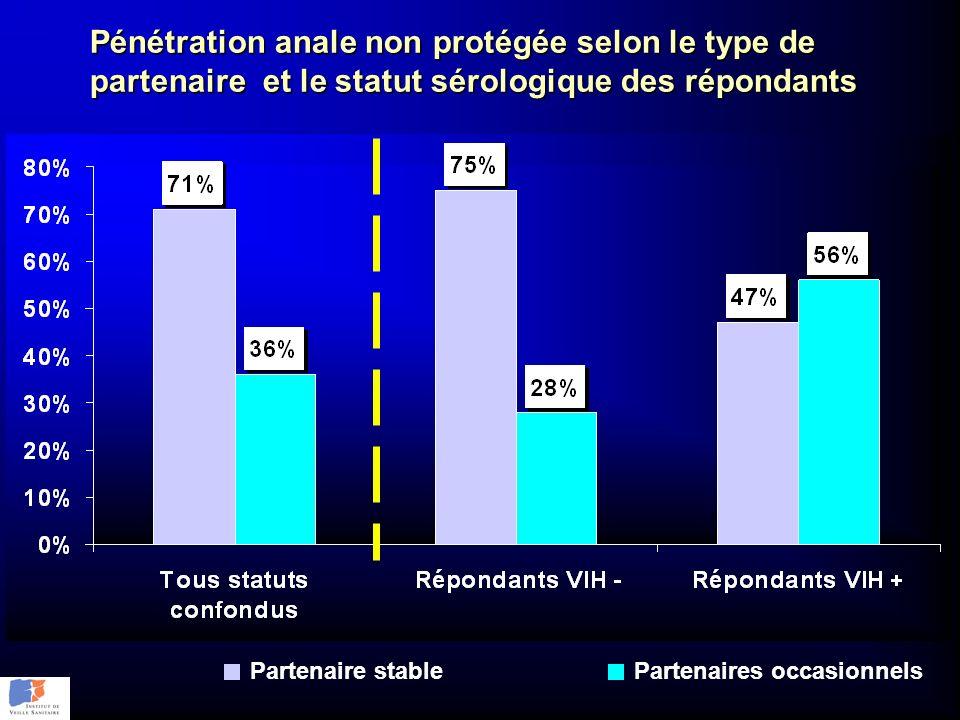 Pénétration anale non protégée selon le type de partenaire et le statut sérologique des répondants