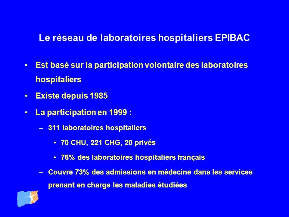 Le réseau de laboratoires hospitaliers EPIBAC