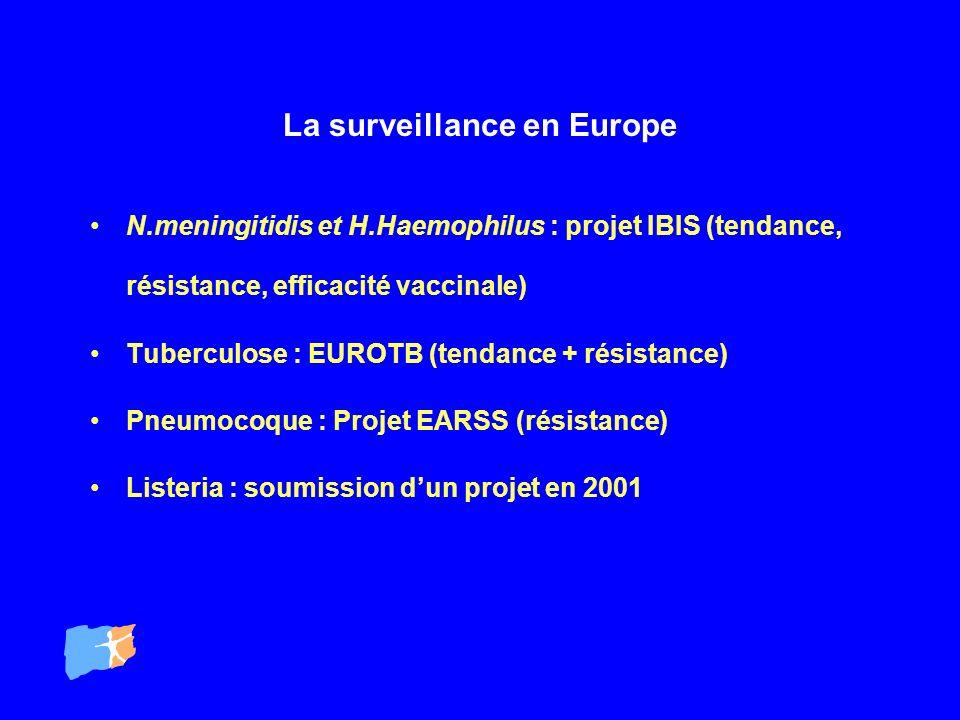 La surveillance en Europe