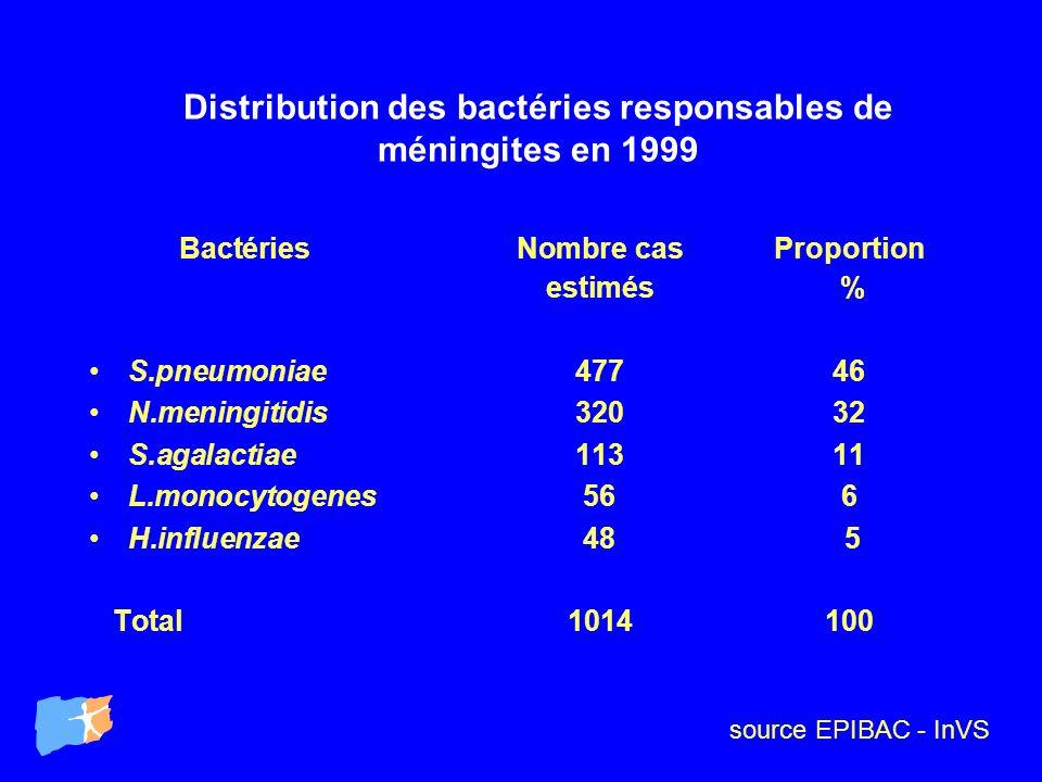 Distribution des bactéries responsables de méningites en 1999