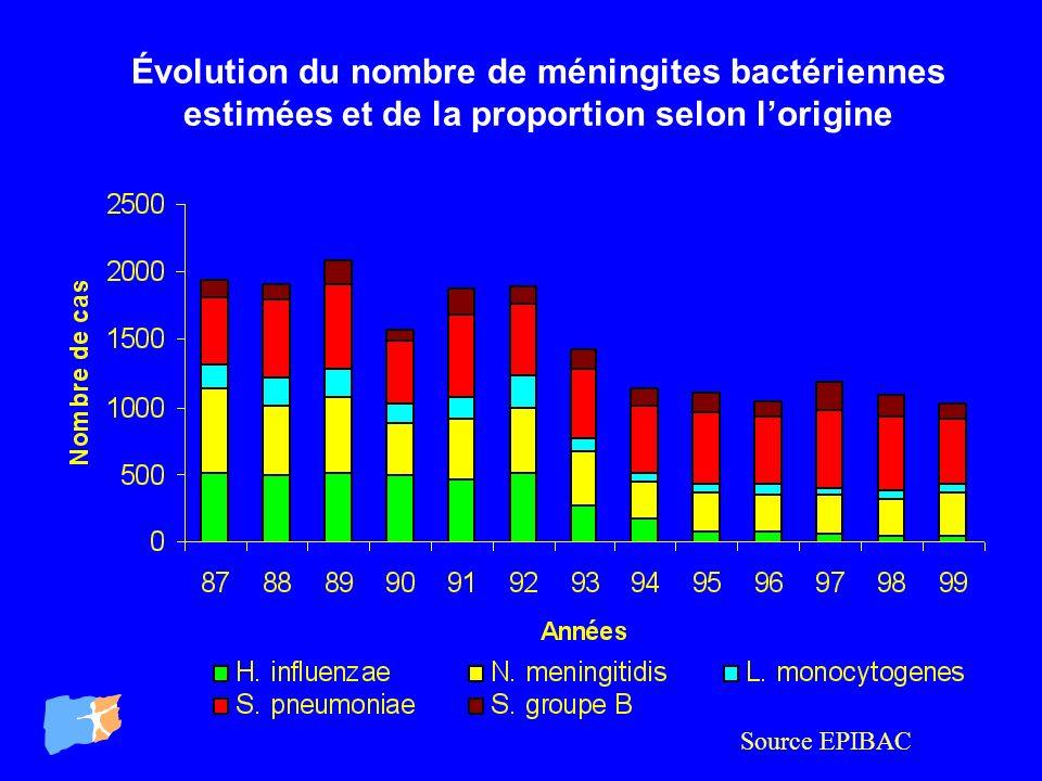 Évolution du nombre de méningites bactériennes estimées et de la proportion selon l'origine