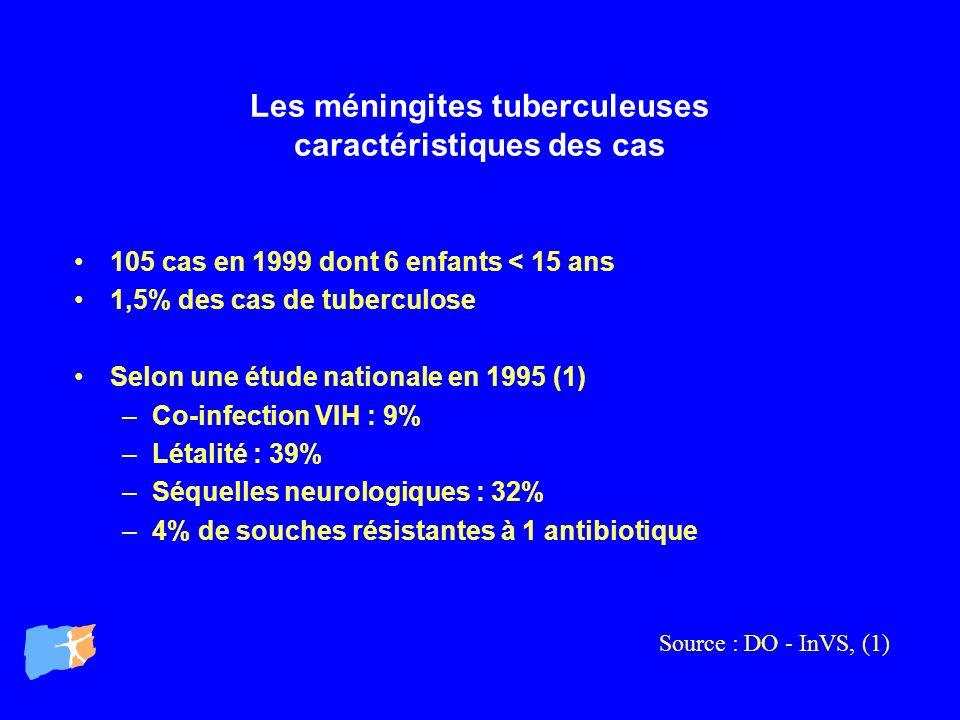 Les méningites tuberculeuses caractéristiques des cas