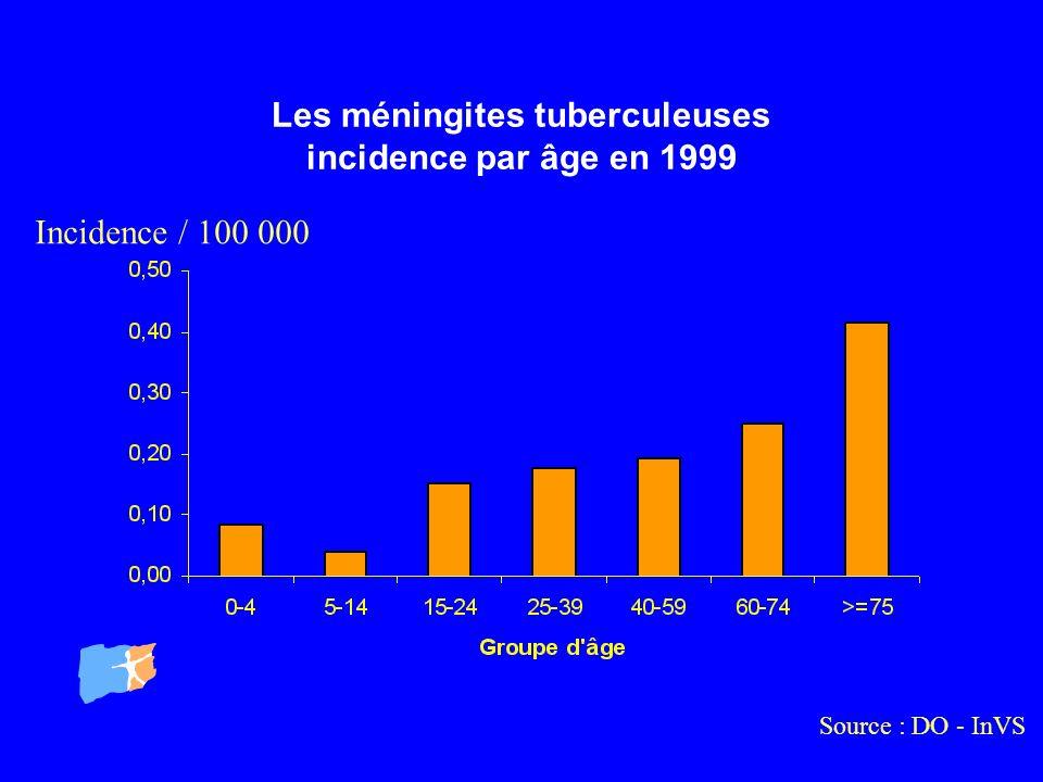 Les méningites tuberculeuses incidence par âge en 1999
