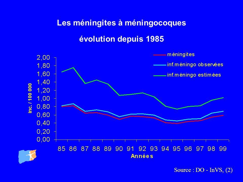 Les méningites à méningocoques évolution depuis 1985