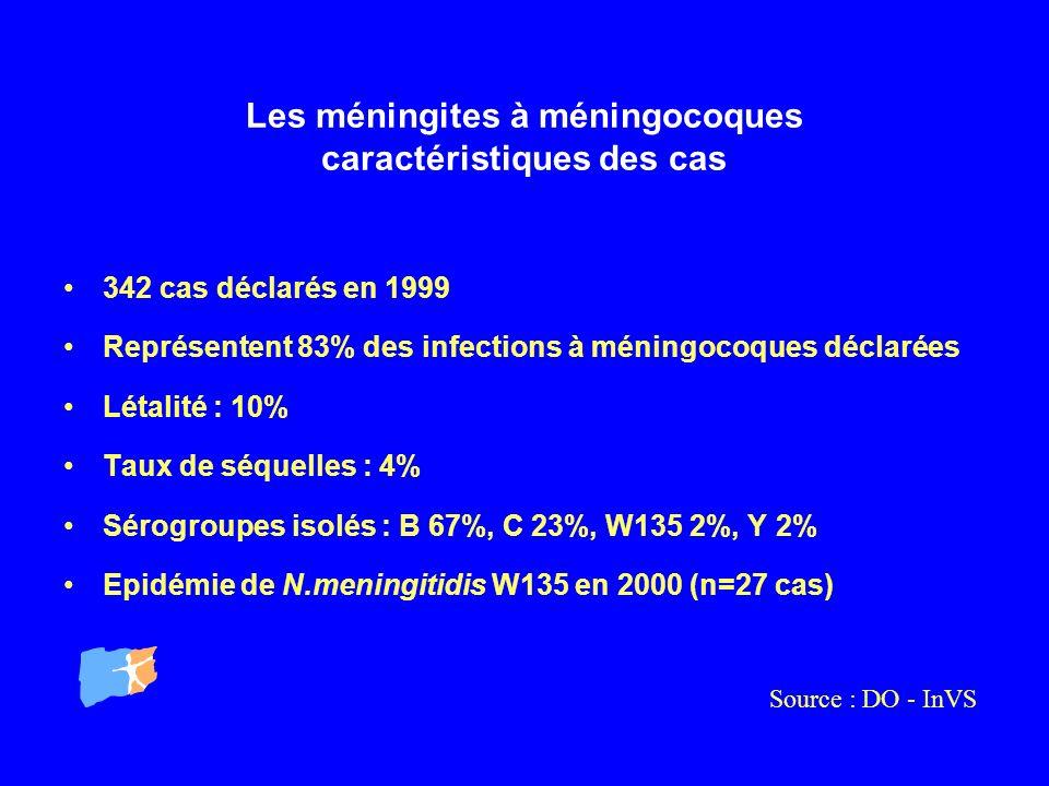 Les méningites à méningocoques caractéristiques des cas