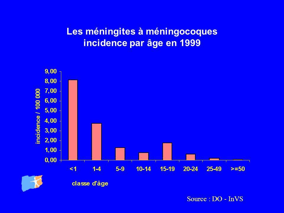 Les méningites à méningocoques incidence par âge en 1999
