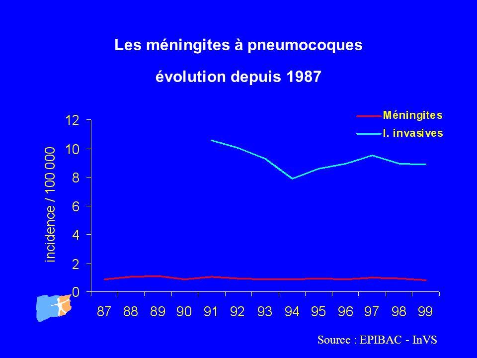 Les méningites à pneumocoques évolution depuis 1987