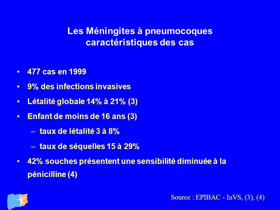 Les Méningites à pneumocoques caractéristiques des cas