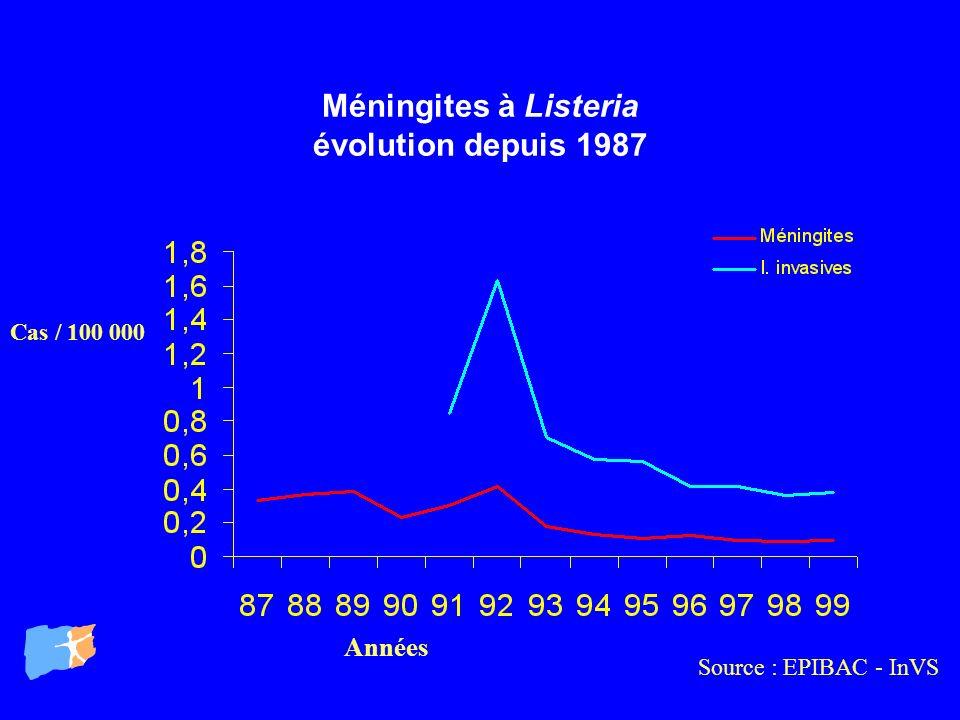 Méningites à Listeria évolution depuis 1987