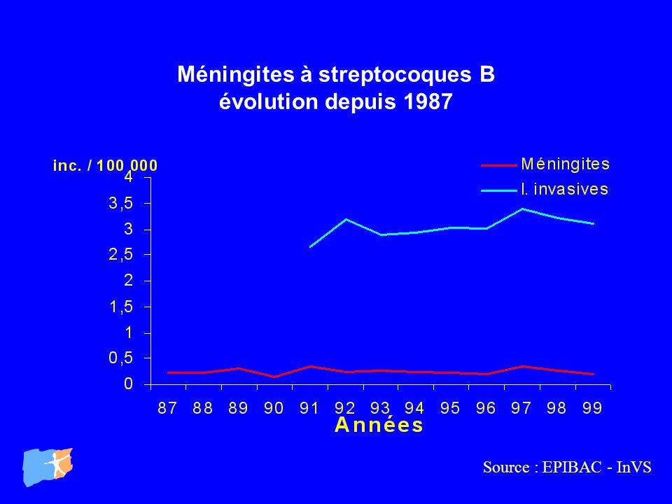 Méningites à streptocoques B évolution depuis 1987