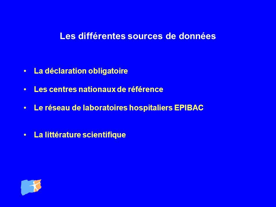 Les différentes sources de données