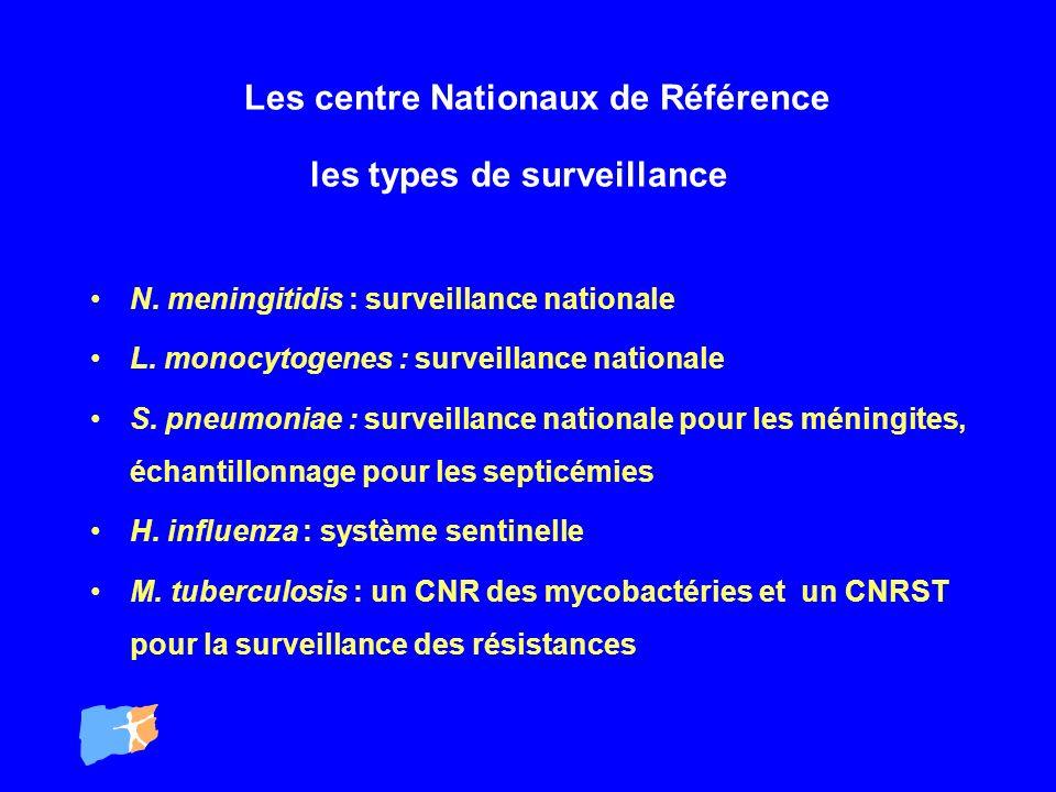 Les centre Nationaux de Référence les types de surveillance