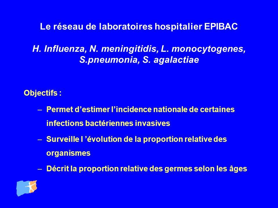 Le réseau de laboratoires hospitalier EPIBAC H. Influenza, N