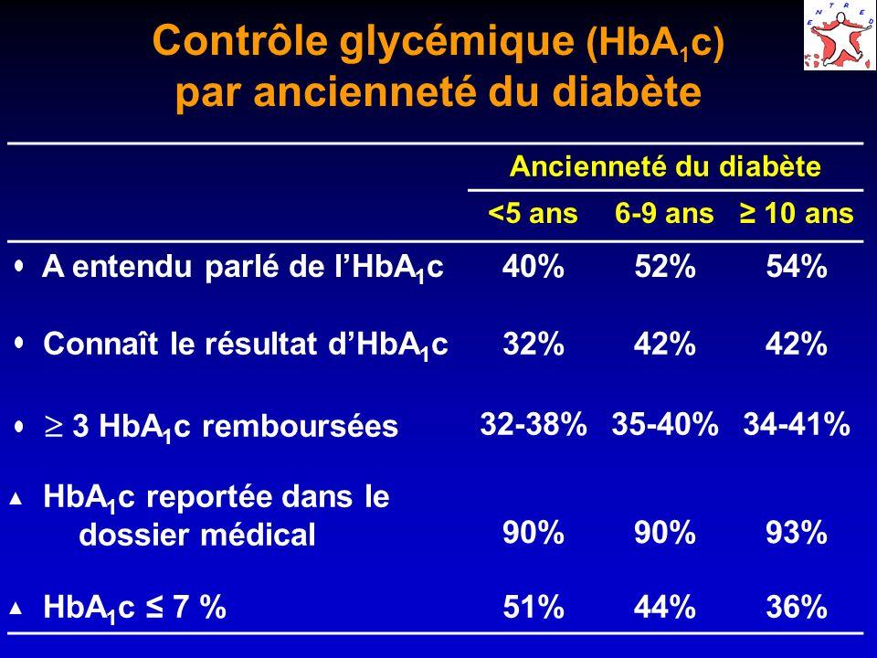 Contrôle glycémique (HbA1c) par ancienneté du diabète