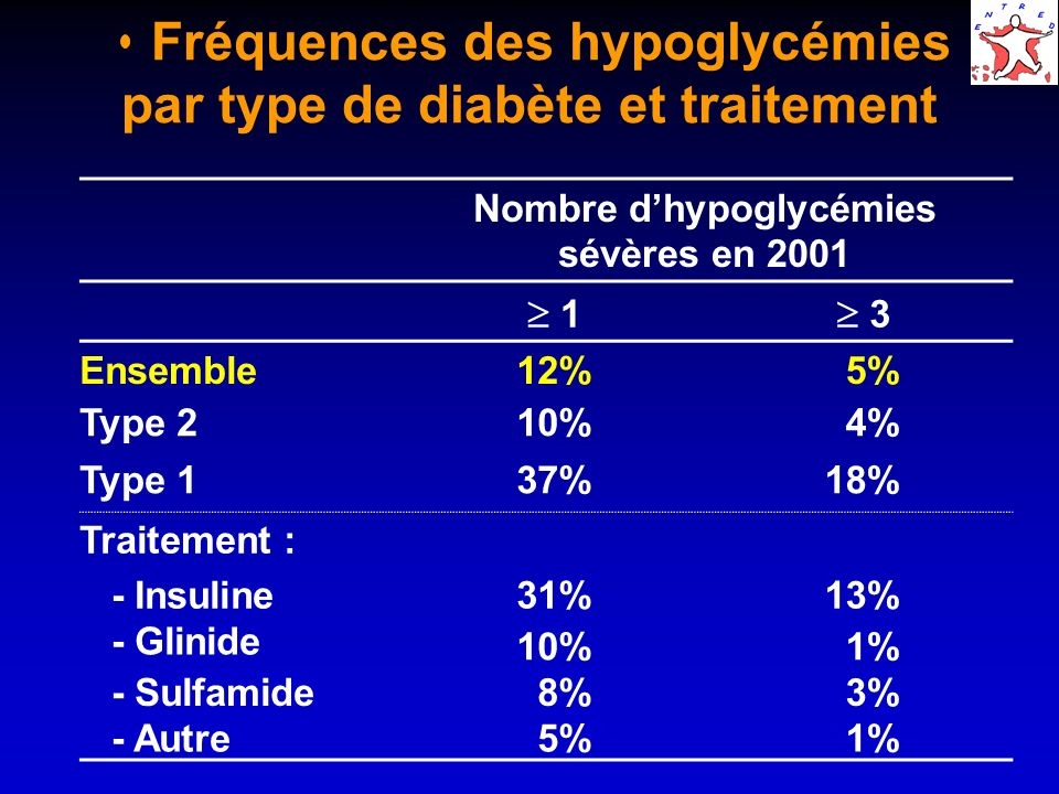 Fréquences des hypoglycémies par type de diabète et traitement