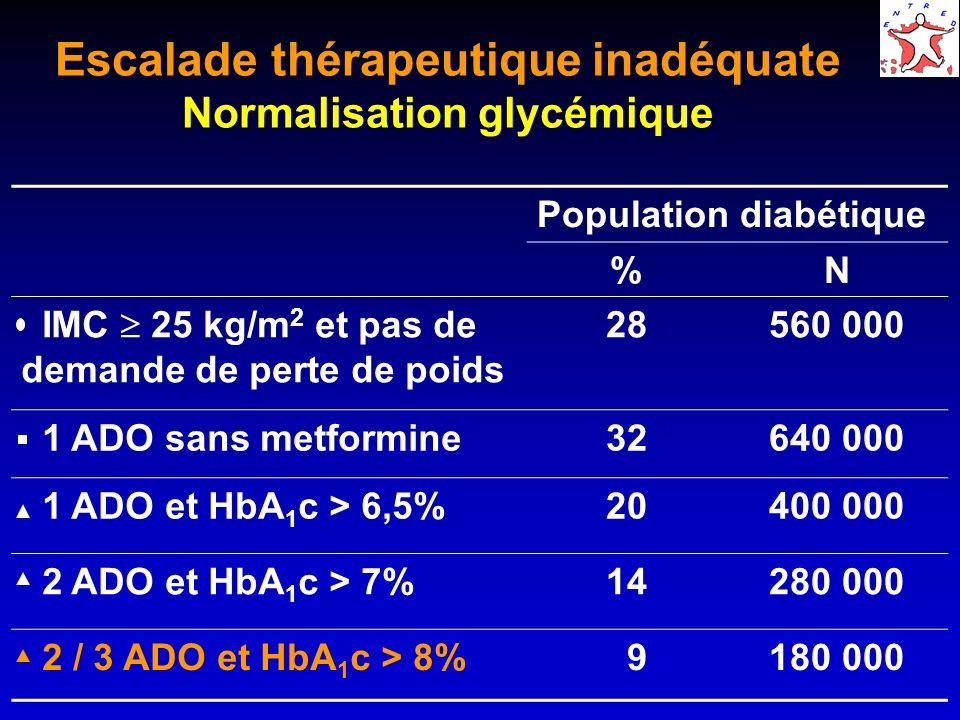 Escalade thérapeutique inadéquate Normalisation glycémique