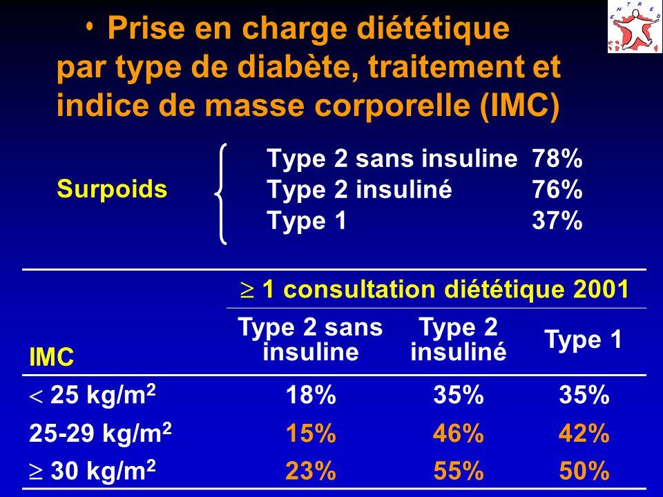 Type 2 sans insuline 78% Type 2 insuliné 76% Type 1 37%