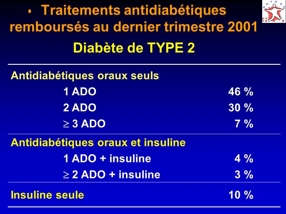 Traitements antidiabétiques remboursés au dernier trimestre 2001 Diabète de TYPE 2