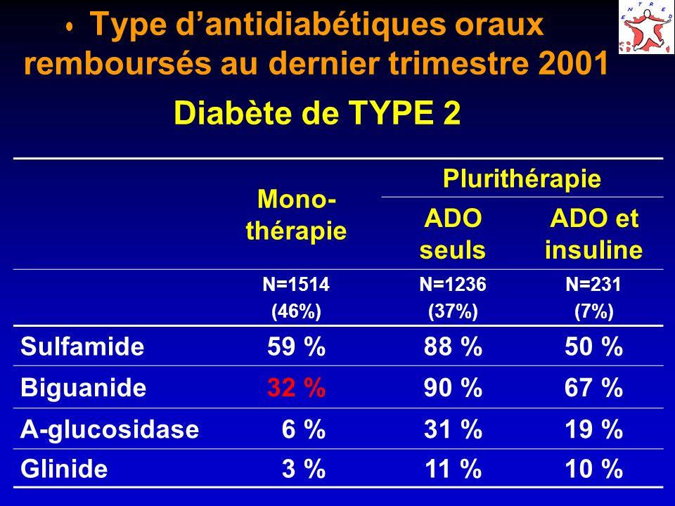 Type d'antidiabétiques oraux remboursés au dernier trimestre 2001 Diabète de TYPE 2