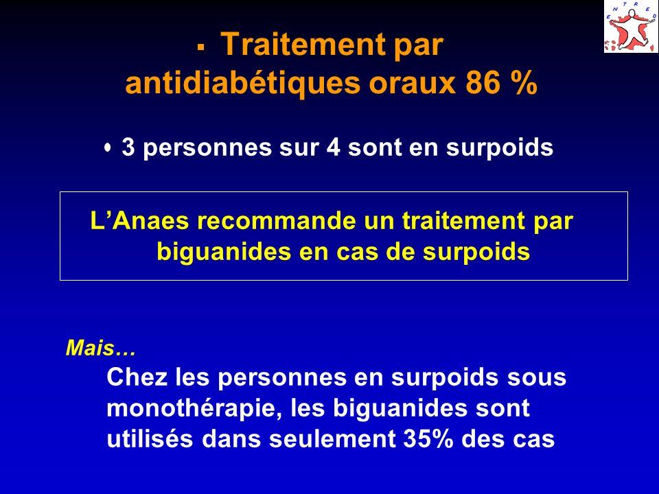 Traitement par antidiabétiques oraux 86 %