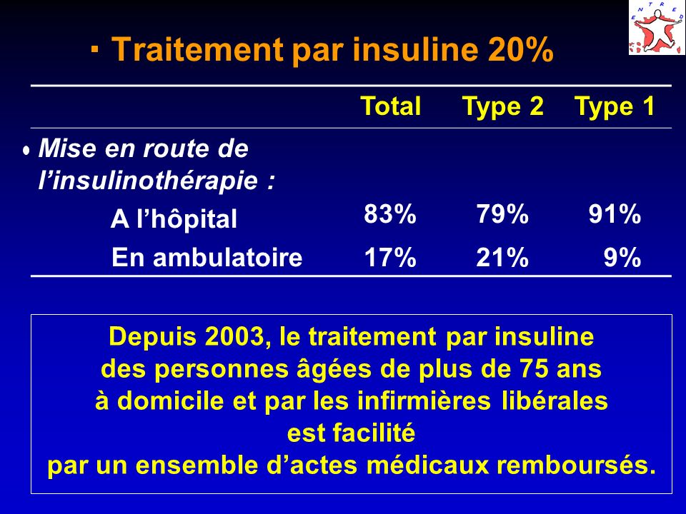 Traitement par insuline 20%