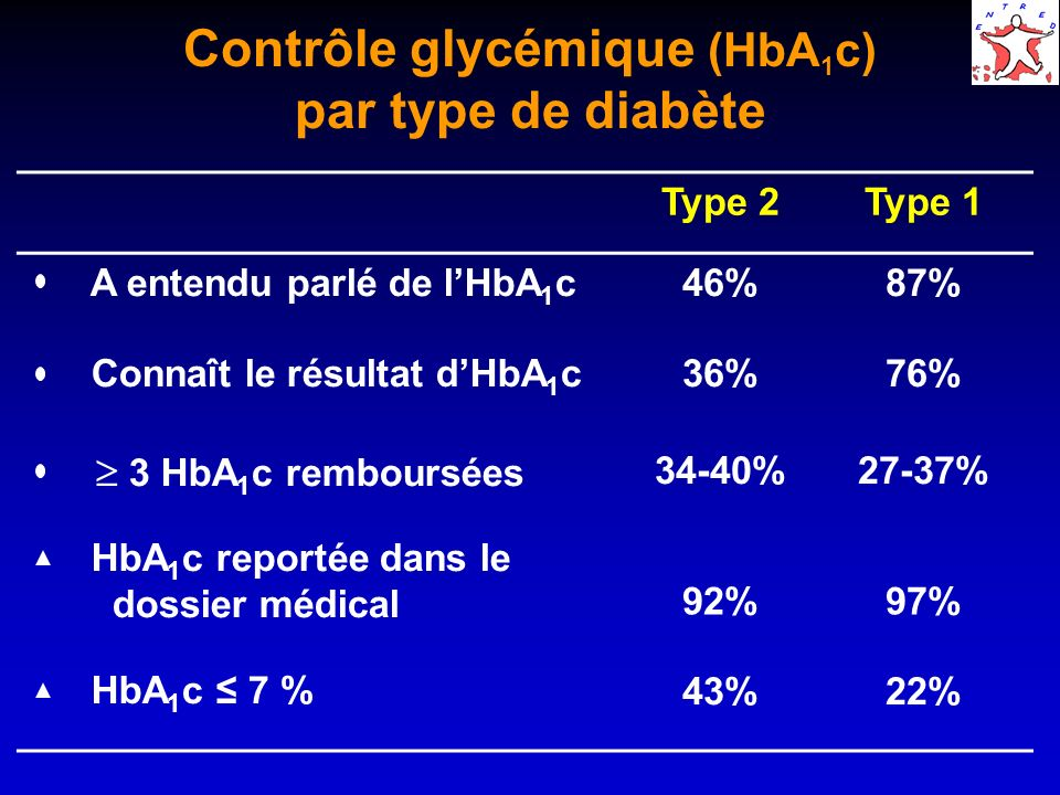 Contrôle glycémique (HbA1c) par type de diabète