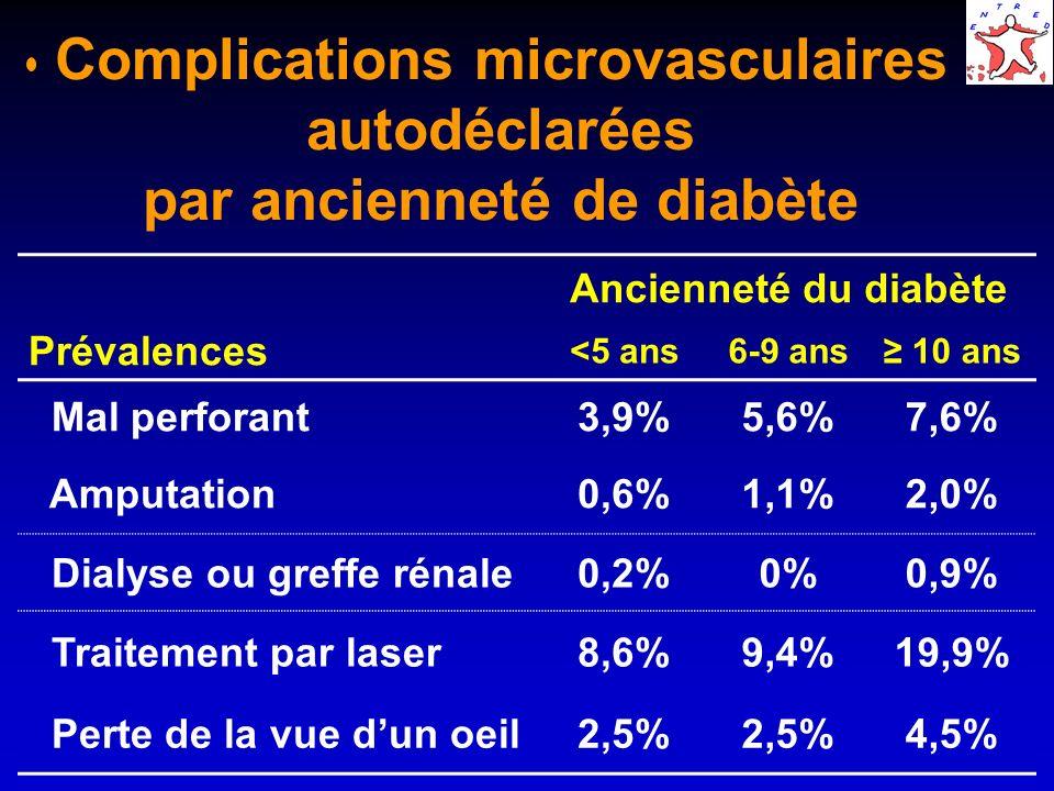 Complications microvasculaires autodéclarées par ancienneté de diabète