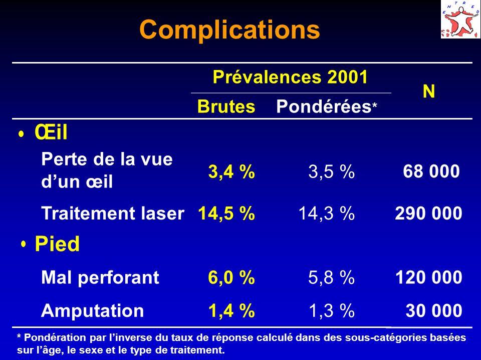 Complications Œil Pied Prévalences 2001 Brutes Pondérées*