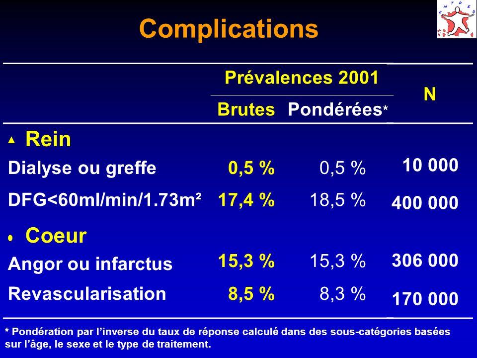 Complications Rein Coeur Prévalences 2001 Brutes Pondérées*