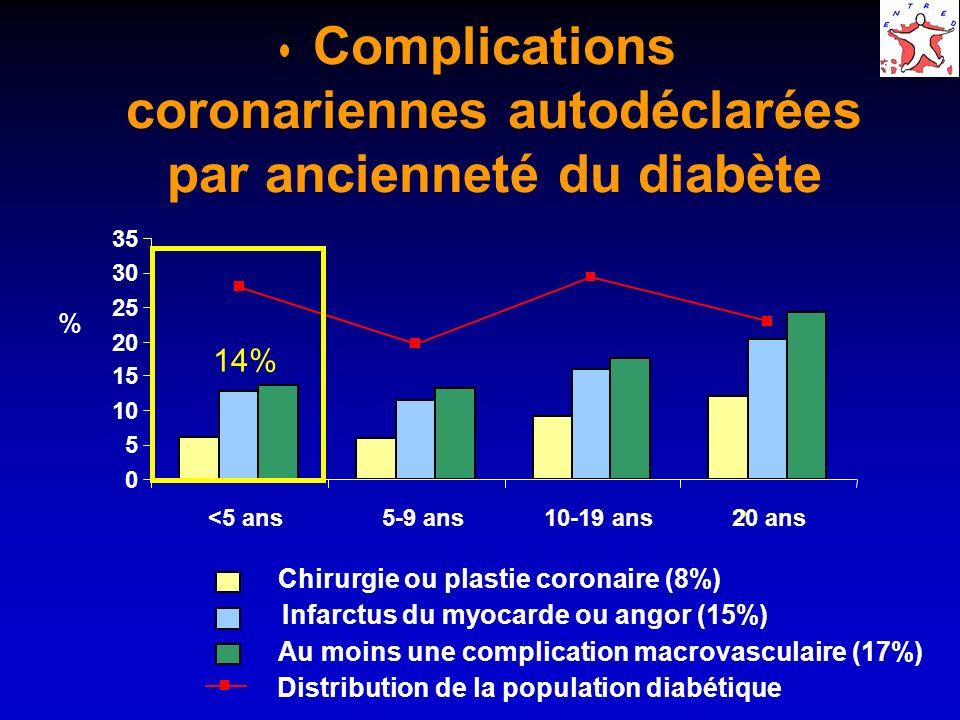 Complications coronariennes autodéclarées par ancienneté du diabète