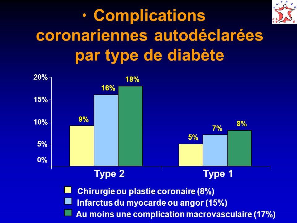 Complications coronariennes autodéclarées par type de diabète