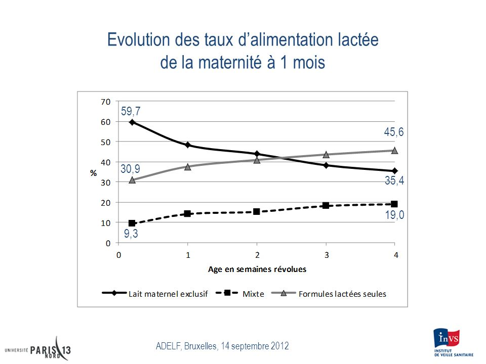 Evolution des taux d'alimentation lactée de la maternité à 1 mois