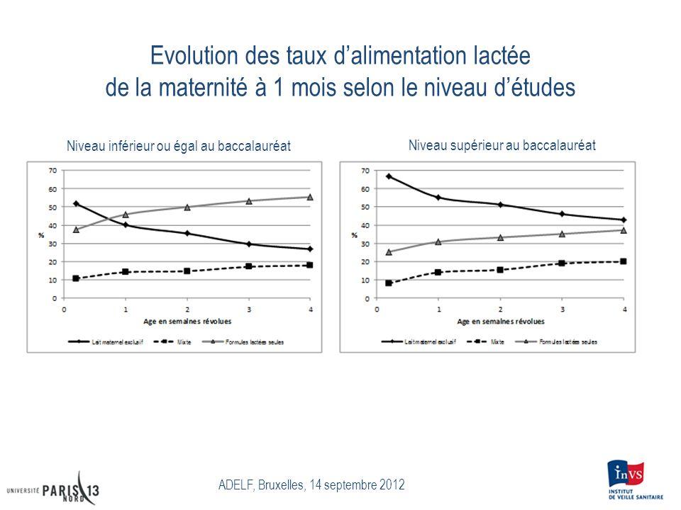 Evolution des taux d'alimentation lactée de la maternité à 1 mois selon le niveau d'études