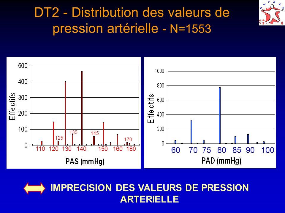 IMPRECISION DES VALEURS DE PRESSION ARTERIELLE