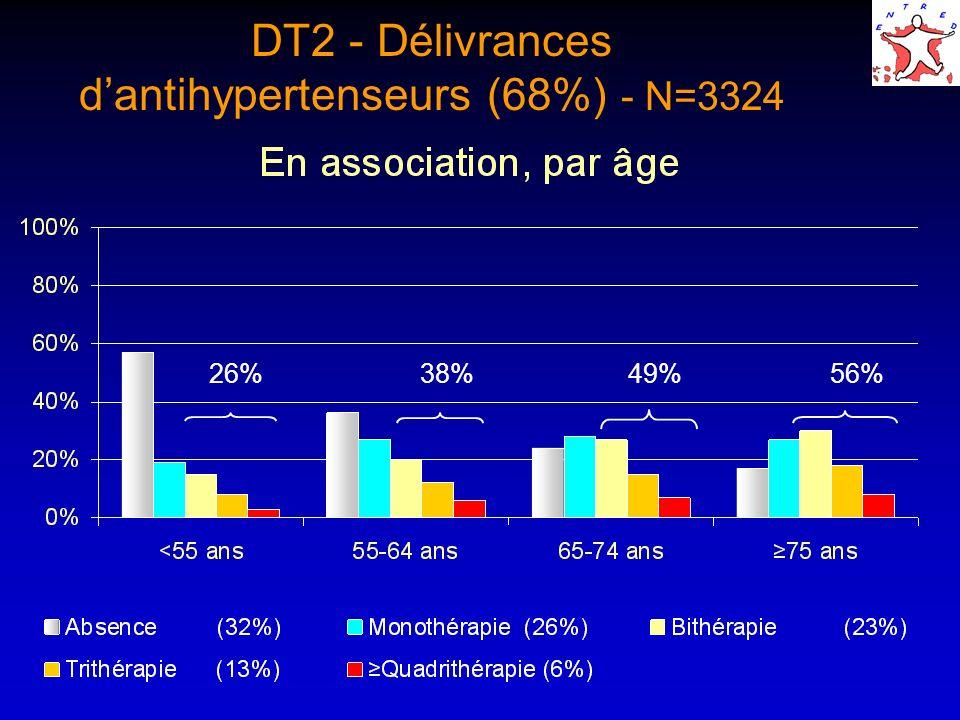 DT2 - Délivrances d'antihypertenseurs (68%) - N=3324