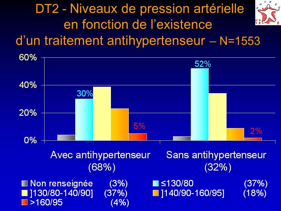 DT2 - Niveaux de pression artérielle en fonction de l'existence d'un traitement antihypertenseur – N=1553
