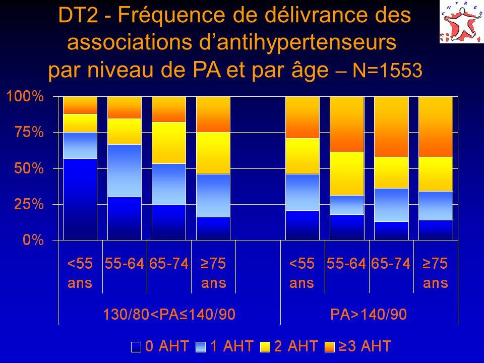 DT2 - Fréquence de délivrance des associations d'antihypertenseurs par niveau de PA et par âge – N=1553