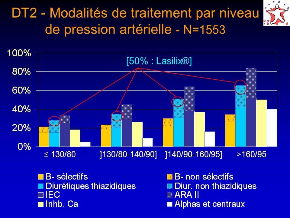 DT2 - Modalités de traitement par niveau de pression artérielle - N=1553